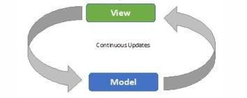 Ext JS: Trabalhando com Data Binding